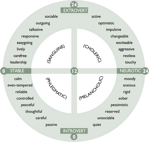 Eysenck Personality Inventory (EPI) scales - Eleuteri Psychologist Amsterdam